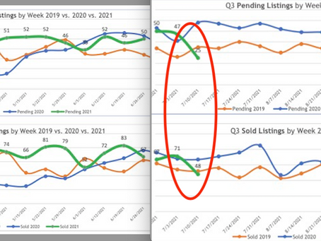 Sold and Pending Homes Take a Nosedive!