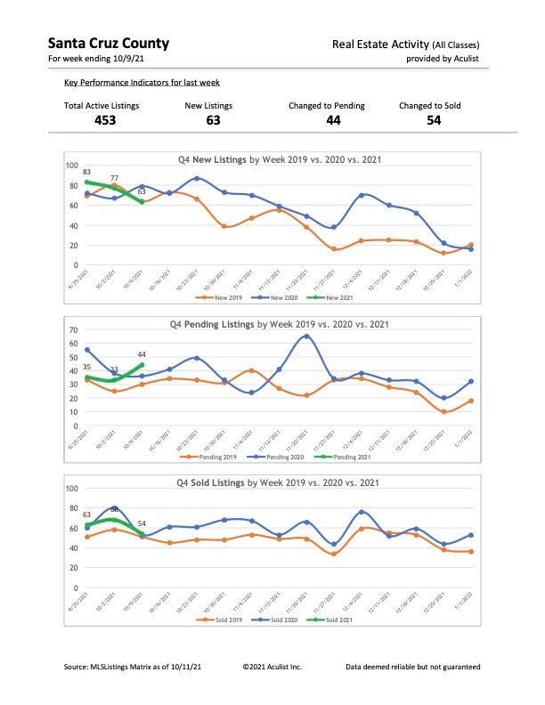 SZC-WeeklyStats-10.9.21.jpg