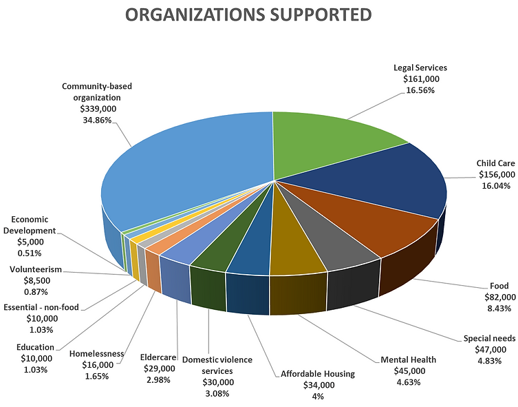 10-15 ORGS SUPPORTED.png