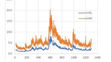 Express measurement of market volatility using ergodicity concept