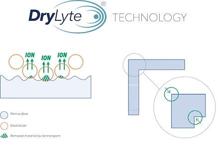 Dlyte Tecnología electropulido Drylite