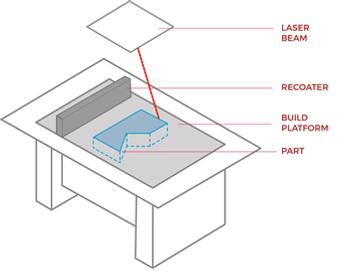 TECNOLOGIA SLM  fabricación aditiva metálica