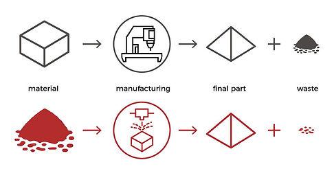Fabricación aditiva Versus Vs sustractiva