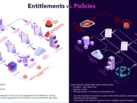 Entitlements or Policy Enforcements?