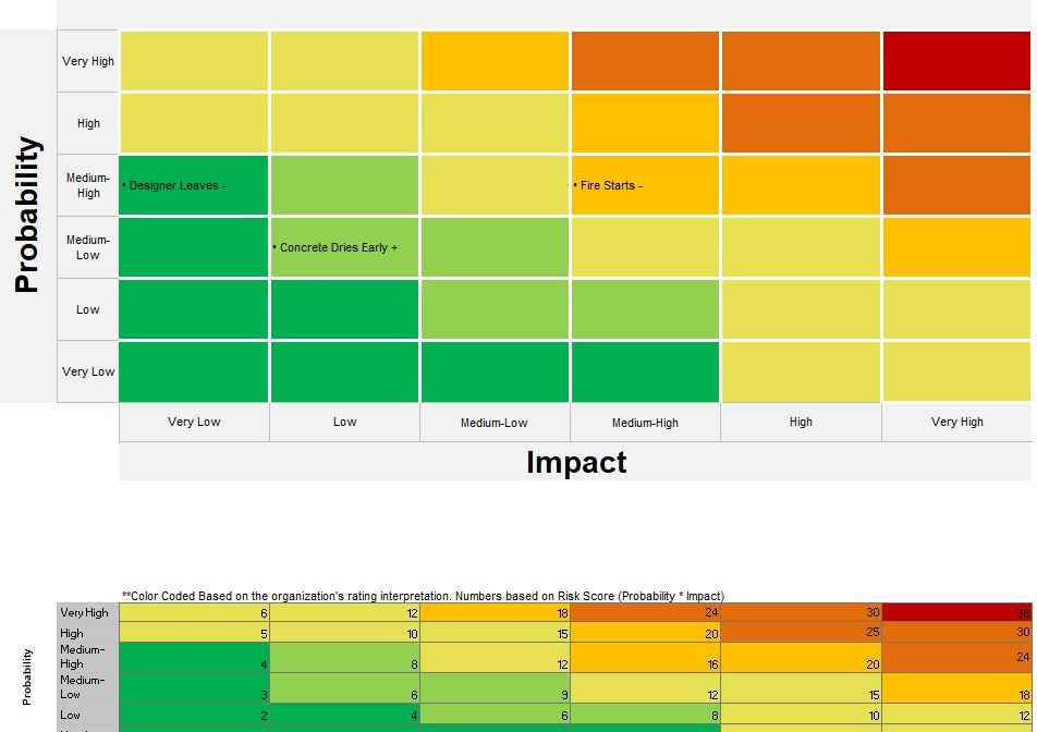 The Probability and Impact Matrix