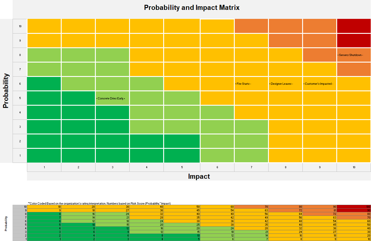 The Probability and Impact Matrix