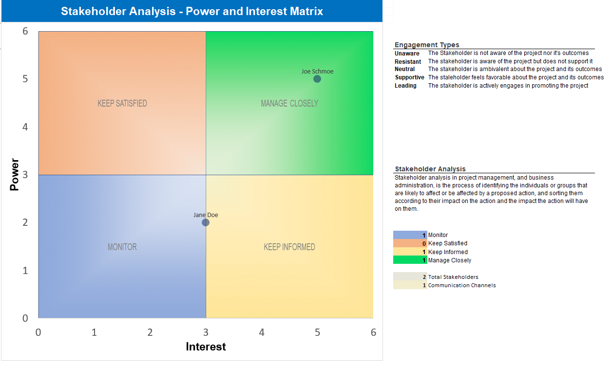 Stakeholder Analysis - Power and Interest Matrix
