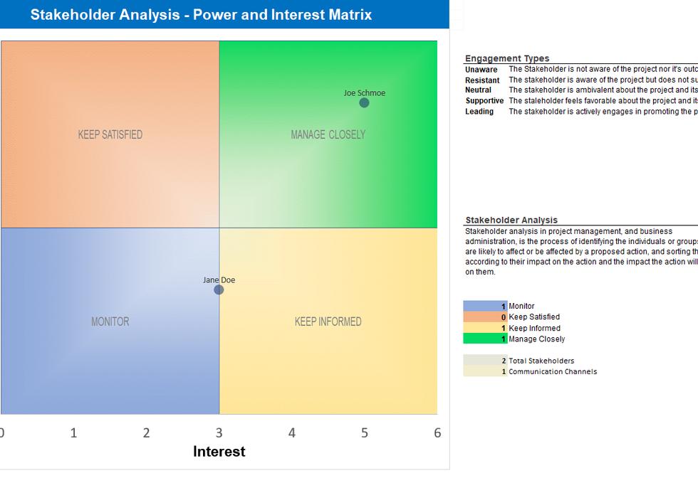 Stakeholder Analysis - Power and Interest Matrix