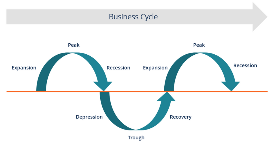 business-cycle-1024x543.png