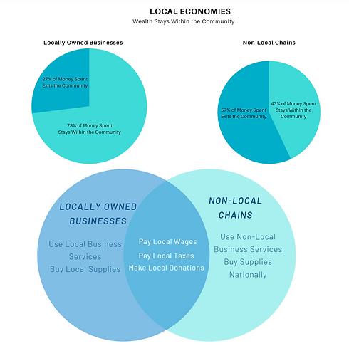 Local-Economies-Wealth-Graphic.png
