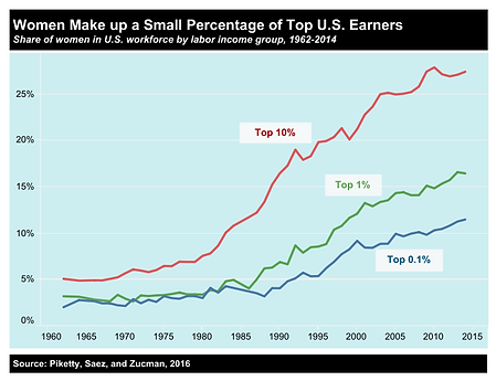 Women make up a small percentage of top