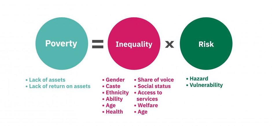 Three elements of Poverty.JPG
