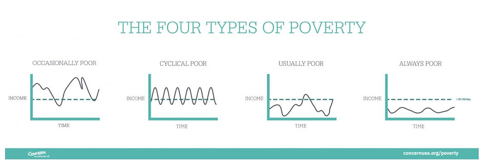 The Four Types of Poverty.JPG
