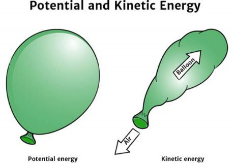 potential-and-kinetic-diagram_400_resize