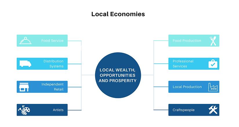 Local-Economies-Graphic.png