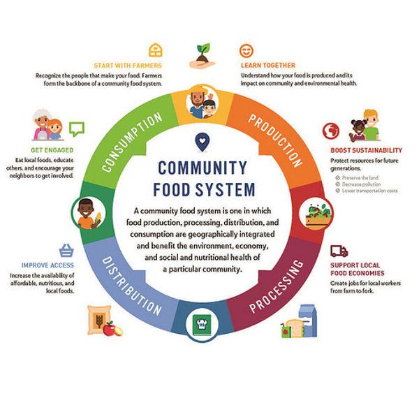 fns-community-food-system-blog-101117.jp
