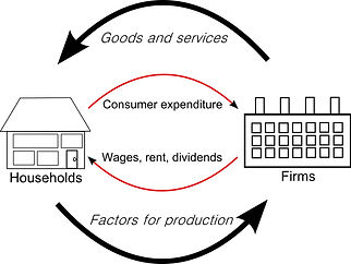 Circular_flow_of_goods_income_edited.jpg