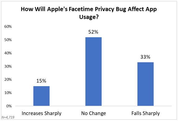 67% of survey respondents believe apple's facetime privacy bug will have neutral to positive effects on app usage