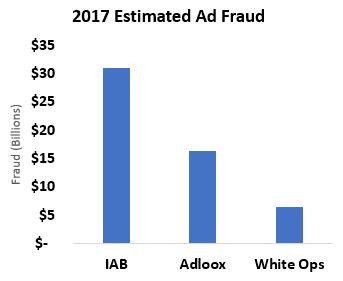 Estimates of ad fraud in 2017 range from $6 to $31 billion