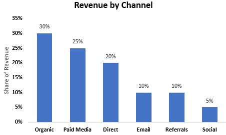 Assume for a moment that your current last-click channel revenue model looks like this: