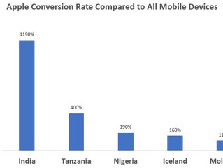 Increase Conversions 1190% with Device Targeting