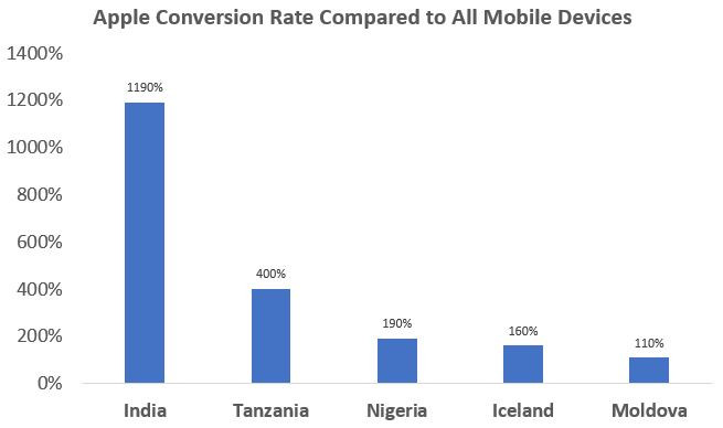 Apple products convert higher than most mobile brands