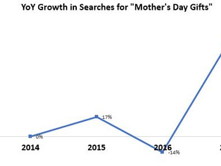 2017 Mother's Day: Canadian E-Commerce Biggest Yet