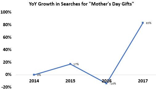 Mother's Day Gifts Search Demand YoY