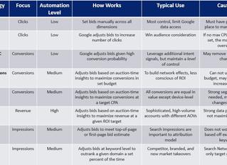 Google Ads Bid Strategies: Manual vs Automated