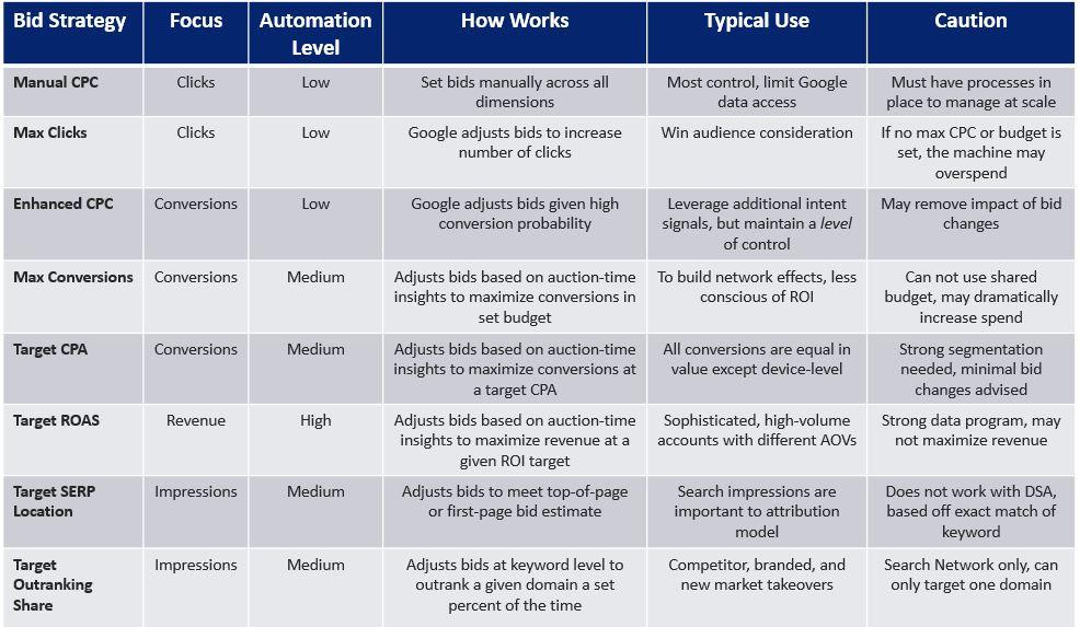 Overview of Google Ads bid strategies