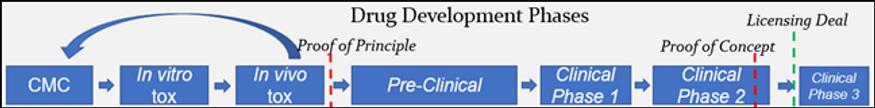 Drug development process.png