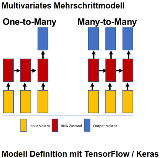 LSTM-Konfiguration-Markup-Cell.png