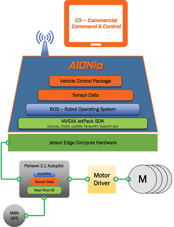 AIONio Block Diagram.png