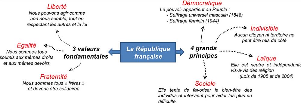 les valeurs et principes de la république entretien
