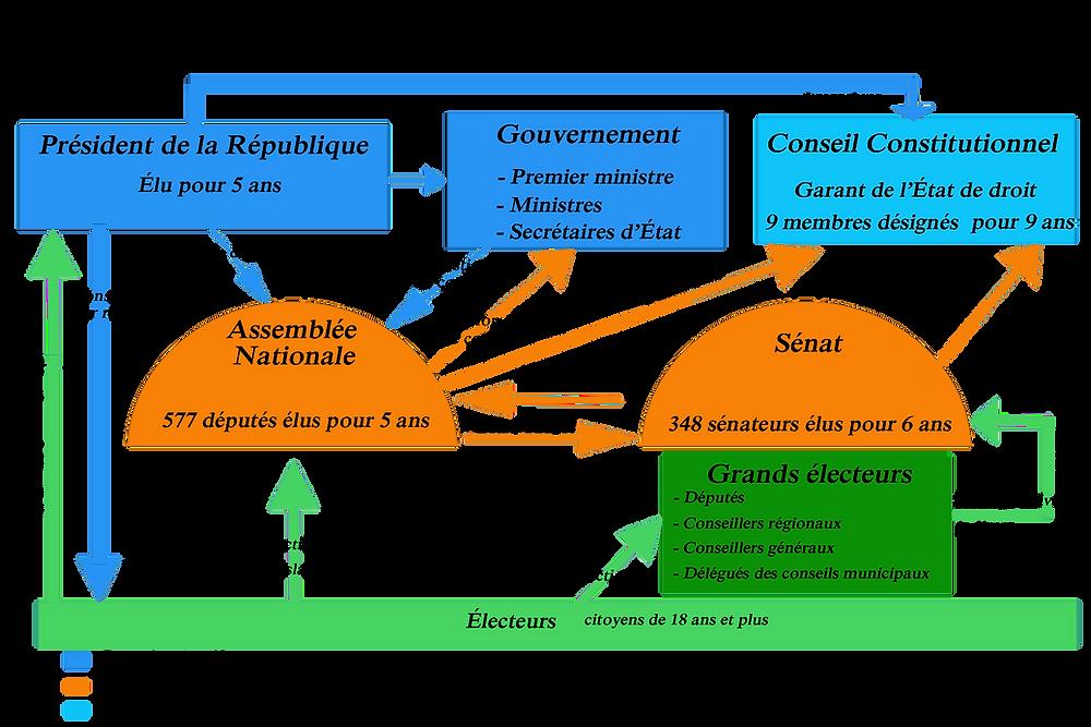 institutions de la (eme republique naturalisation