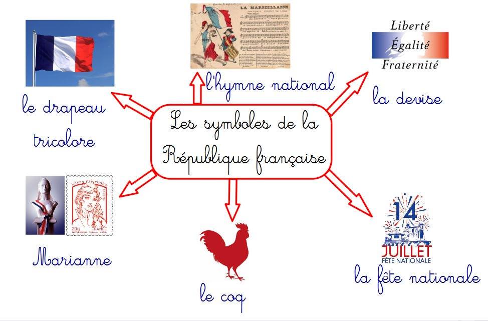 les symboles de la france naturalisation
