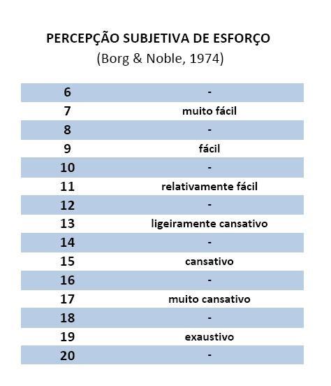 Exemplo de Tabela PSE