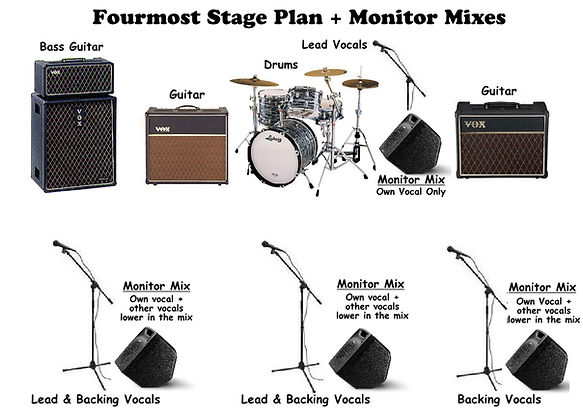 Fourmost Stage layout & Monitor Mixes.jpg