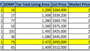 Bank Owned Properties (Fairfax County)