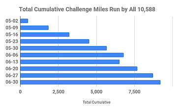 Total Cumulative Challenge Miles Run by