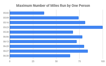 Maximum Number of Miles Run by One Perso