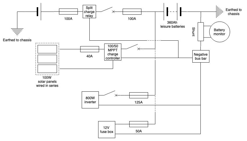 Wiring diagram for van conversion, including solar panels, charge controller, VSR, inverter and 12V fuse box