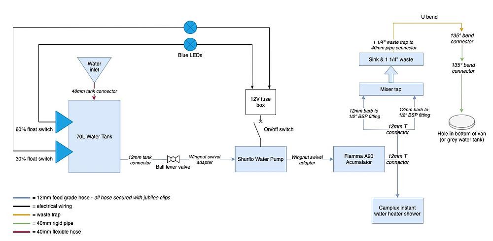 Camper van conversion water system diagram and DIY guide