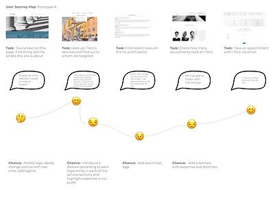 User-journey-it-terzi.png