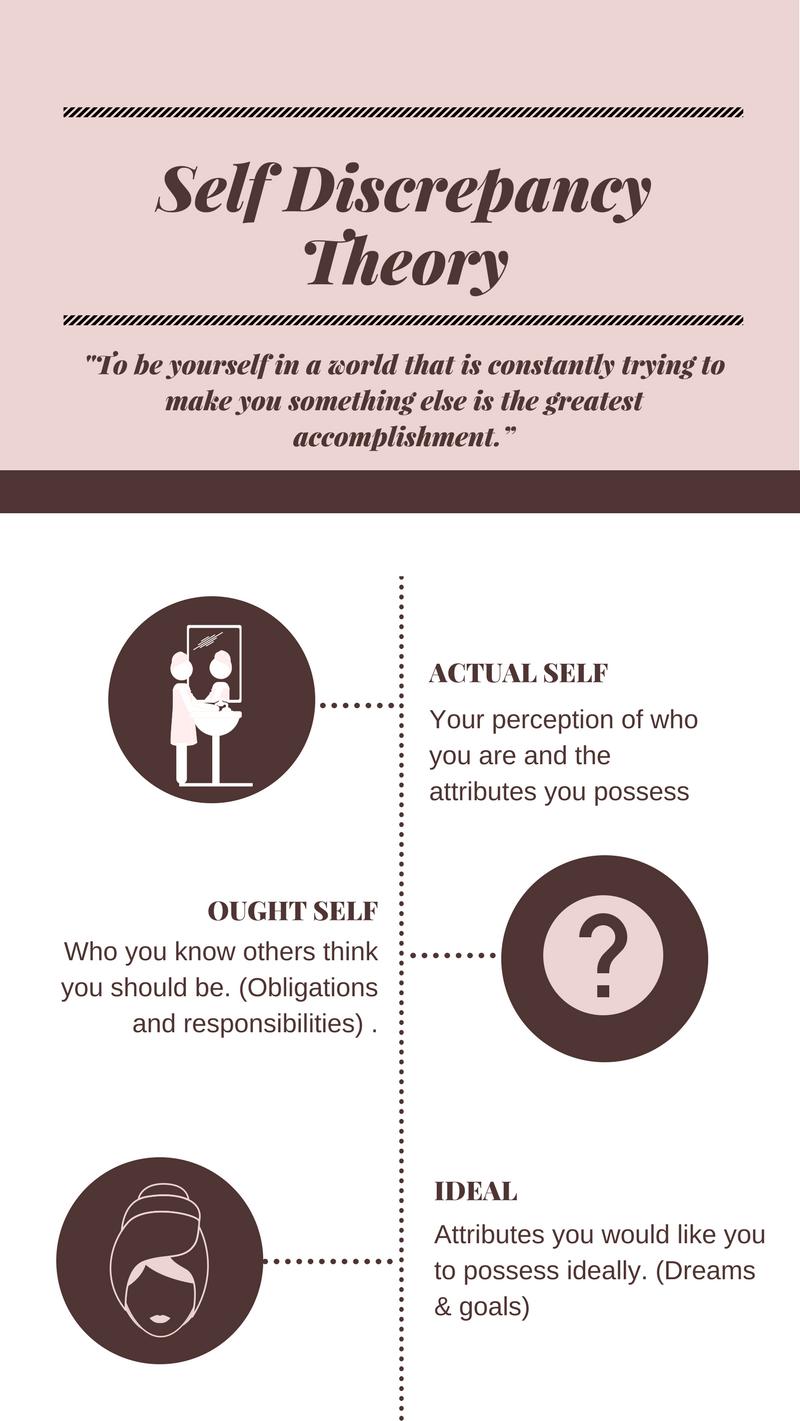 Self Discrepancy Theory (2)