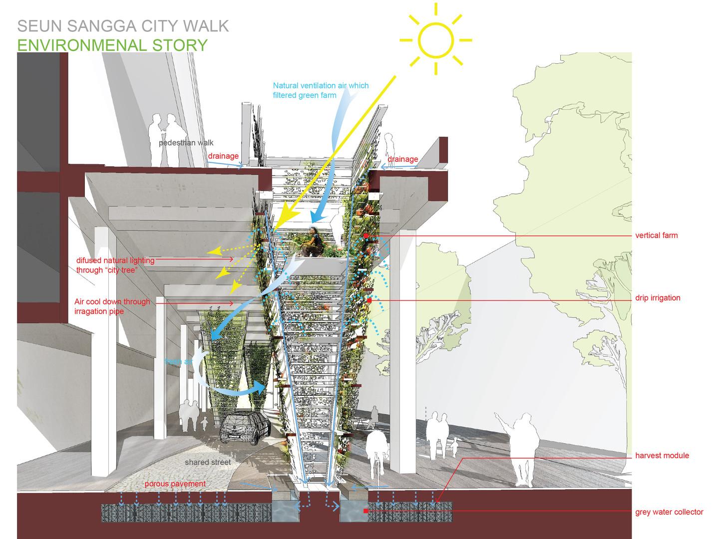 Environmental story-diagram.jpg