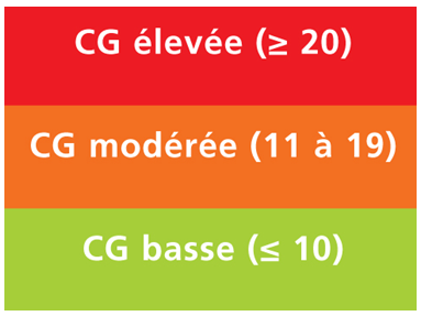 Manuel Costa Diététicien 56 morbihan index glycémique