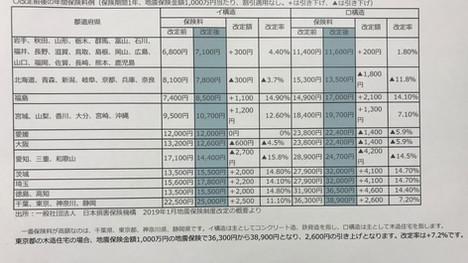 2019年・地震保険料引き上げ