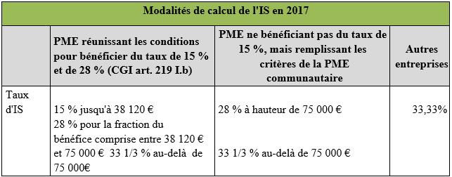 Modalités de calcul de l'IS en 2017