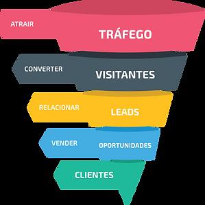 funil-marketing-digital.png